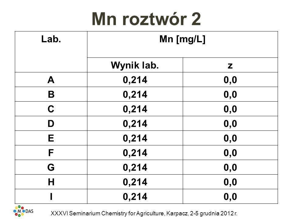 Mn roztwór 2 Lab. Mn [mg/L] Wynik lab. z A 0,214 0,0 B C D E F G H I